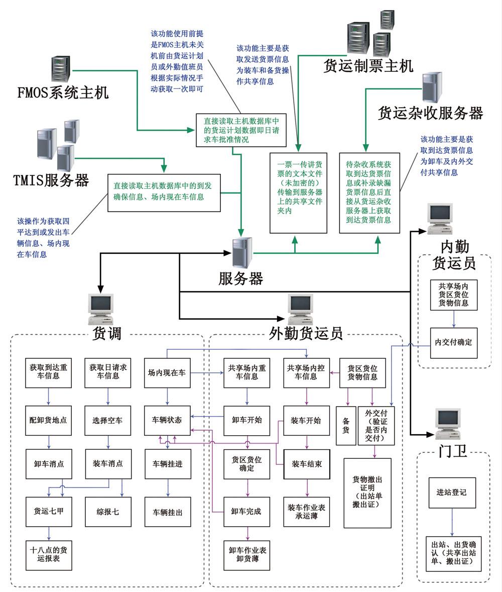 智能货调信息 管理子系统
